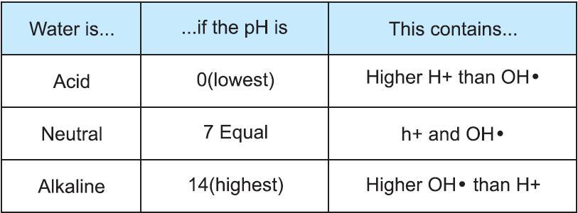 water pH
