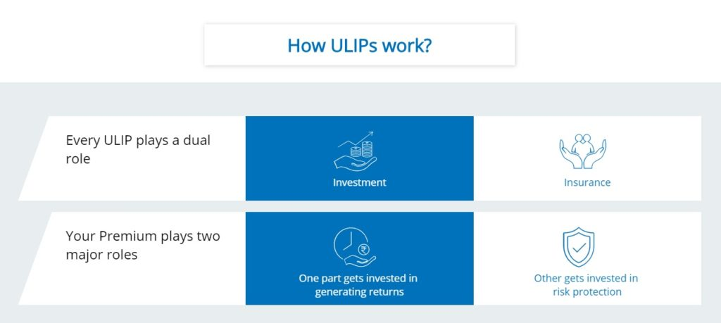 How ULIPs Work